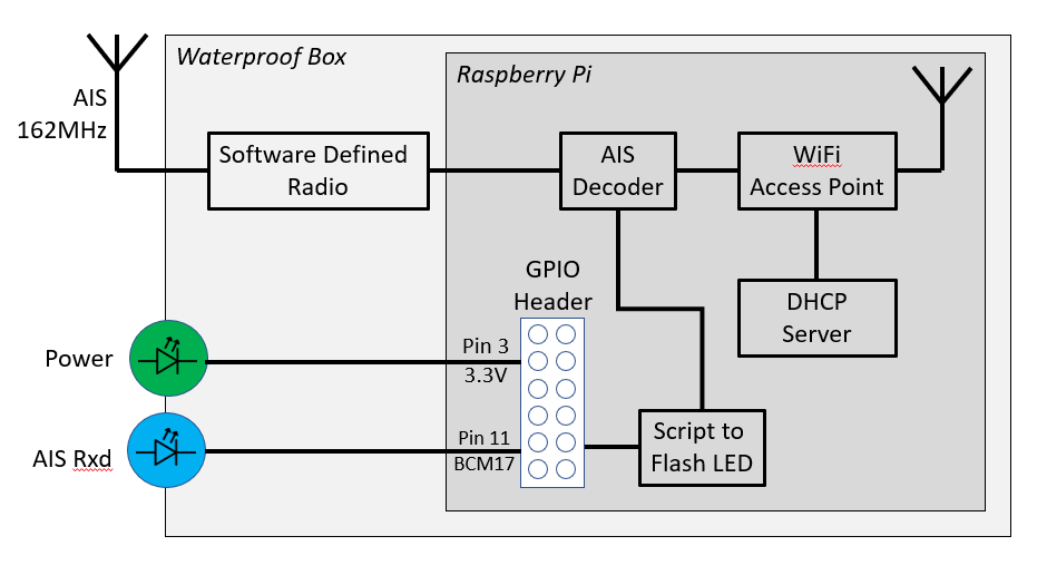 Block diagram of the SDR and RPi